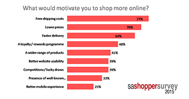 sa shopper survey 2015